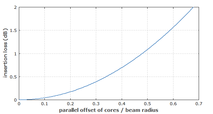 insertion loss due to a parallel core offset
