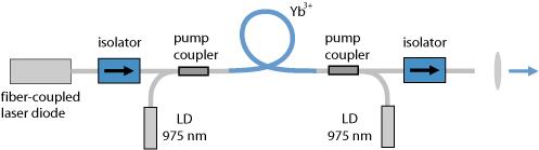 encyclopedia of laser physics and technology master oscillator fiber amplifier mofa mopa. Black Bedroom Furniture Sets. Home Design Ideas