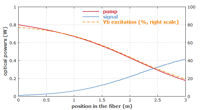optical powers in fiber amplifier