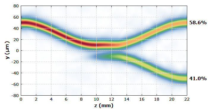 amplitude distribution in the fiber coupler
