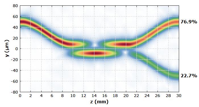 Tutorial Passive Fiber Optics Fiber Couplers Splitters