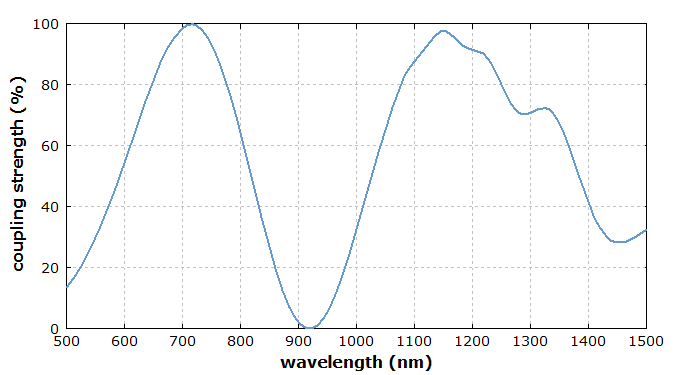 wavelength-dependent coupling