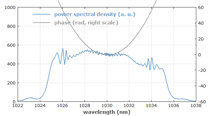 pulses after the amplifier fiber in the frequency domain