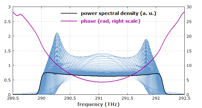 pulses in frequency domain