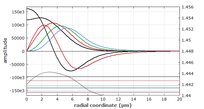 radial fiber mode functions