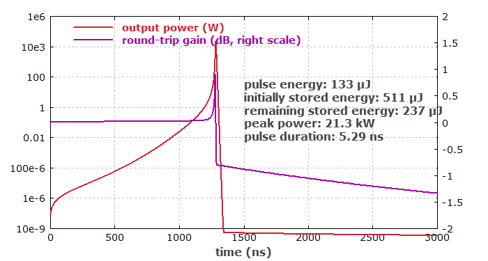 output power and net gain vs. time
