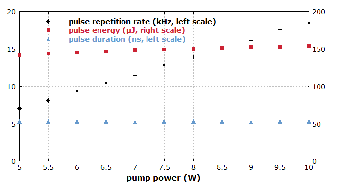 pulse parameters vs. pump power