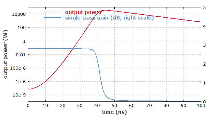 temporal evolution of power and gain in a Q-switched laser