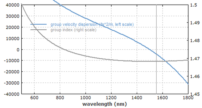 dispersion profile of the fiber