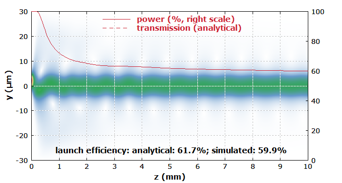 intensity profiles at the end of a multimode fiber