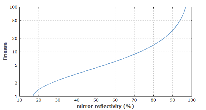 finesse versus mirror reflectivity