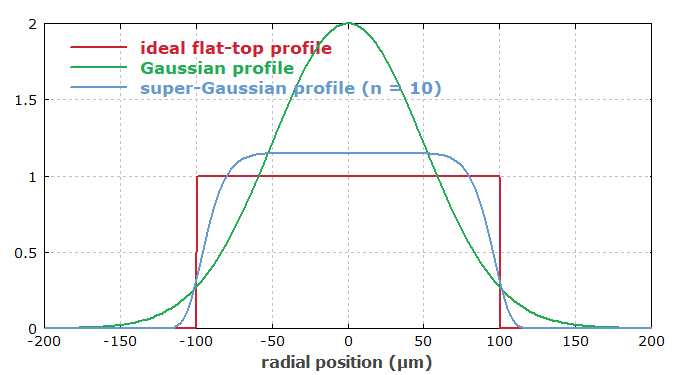 flat-top and other intensity profiles