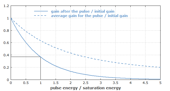 gain saturation by a pulse