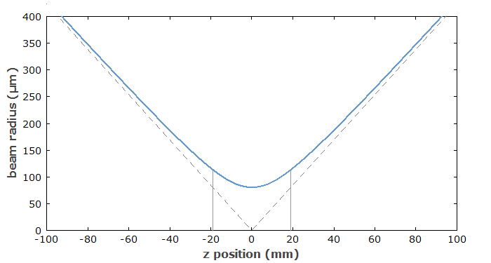 beam radius of Gaussian beam