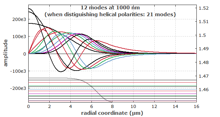 radial profiles of fiber modes