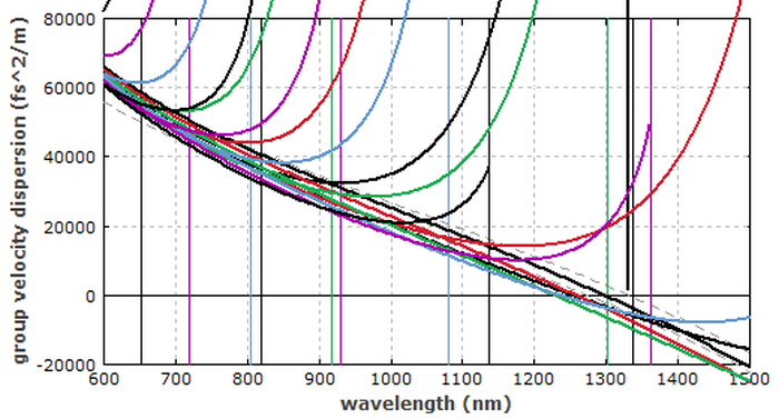 group velocity dispersion of fiber modes