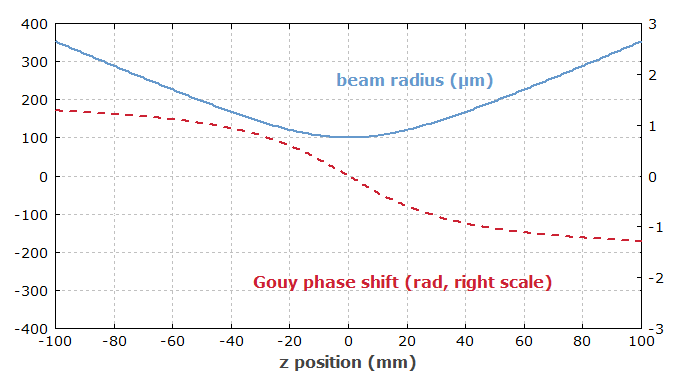 Gouy phase shift