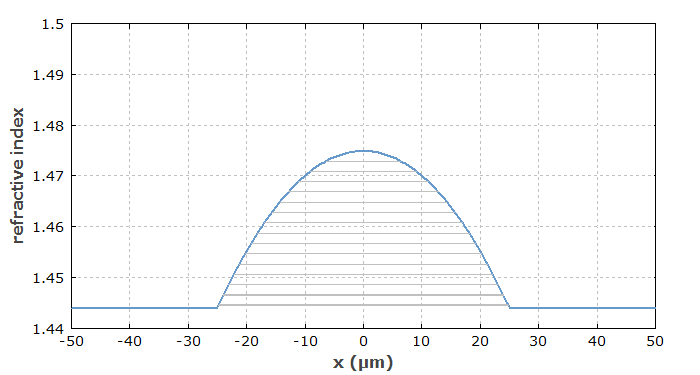 parabolic graded index profile