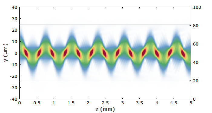 beam propagation in a graded-index fiber