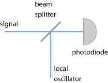 optical heterodyne setup