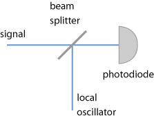 optical heterodyne setup