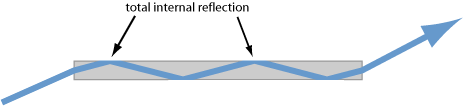 homogeneous glass fiber with total internal reflection