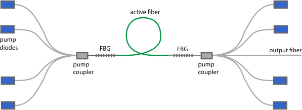 all-fiber setup of high-power fiber laser