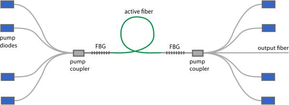 RP Photonics Encyclopedia - double-clad fibers, cladding pumping