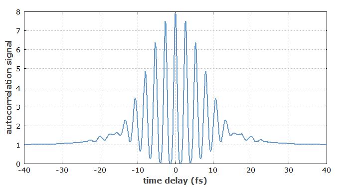 RP Photonics Encyclopedia - autocorrelators, pulse duration
