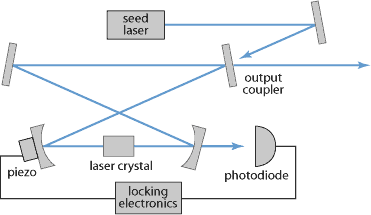 injection-locked laser system