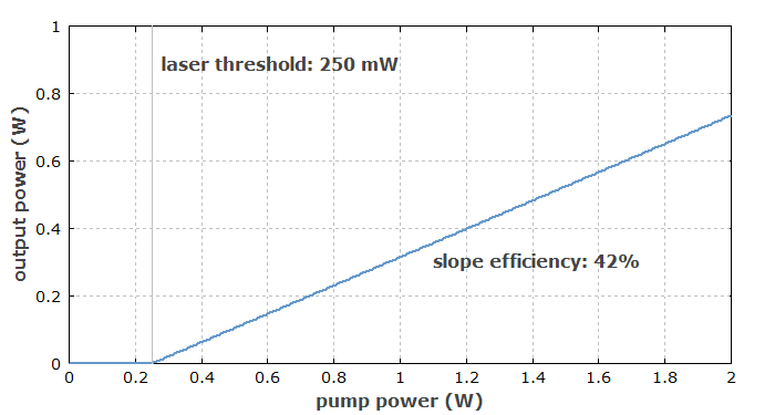 laser threshold and slope efficiency