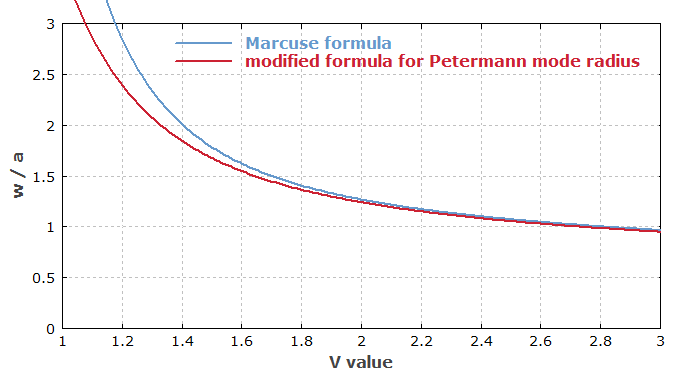 mode field radius from Marcuse formula