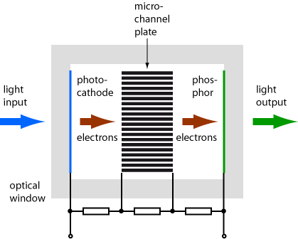 image intensifier with microchannel plate
