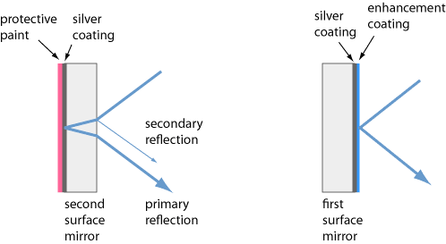 first vs. second surface mirrors