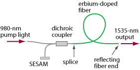 setup of mode-locked erbium fiber laser