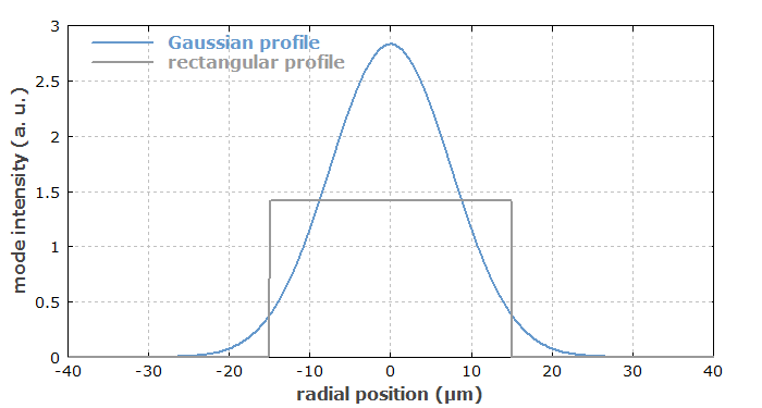 effective mode area of Gaussian mode