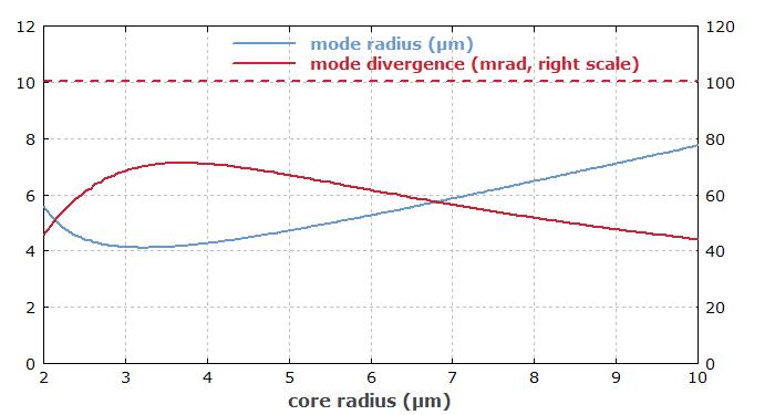 RP Photonics Encyclopedia - numerical aperture, NA, optical