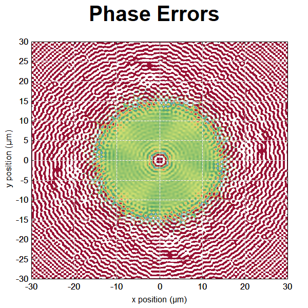phase errors in beam propagation