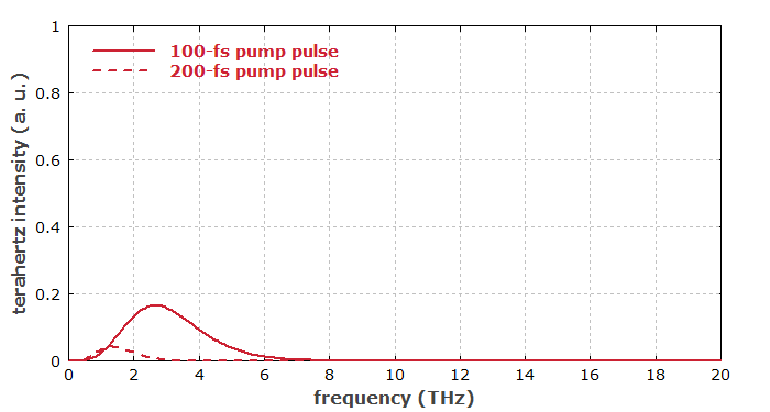 optical rectification with 200-fs pulse
