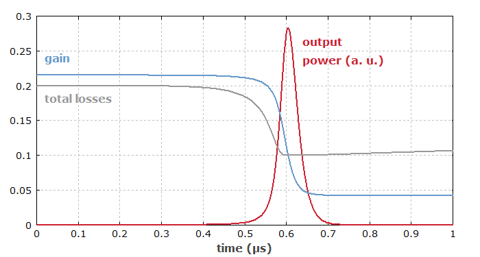gain and loss in a passively Q-switched laser