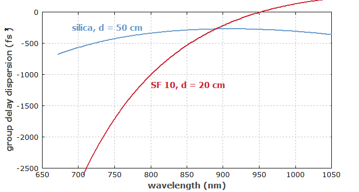 group delay dispersion of silica and SF10 prism pairs