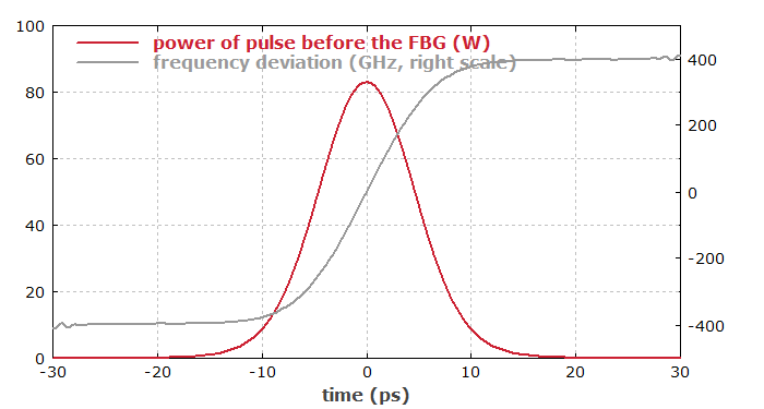 temporal profile of output pulse