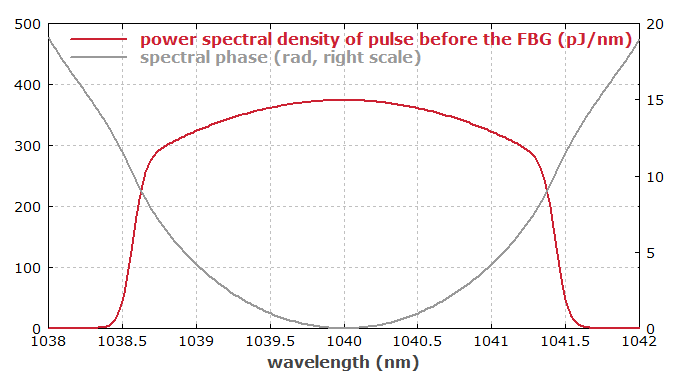 spectral profile of output pulse