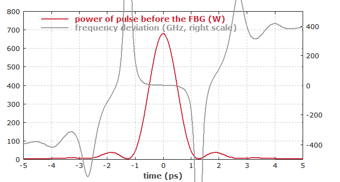 temporal profile of compressed pulse