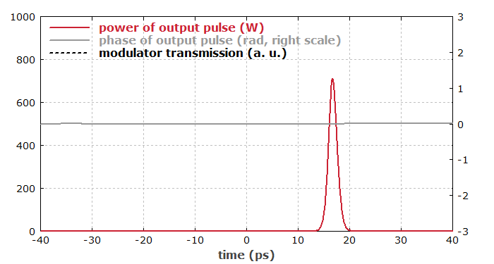 profile of output pulse