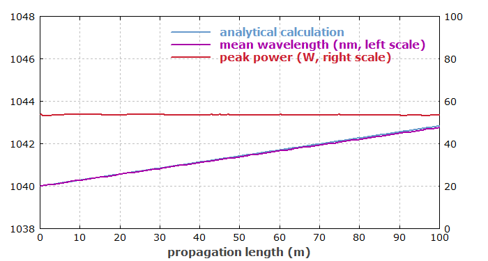 pulse parameters vs. propagation length