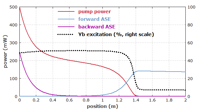 pump absorption in longer Yb-doped fiber