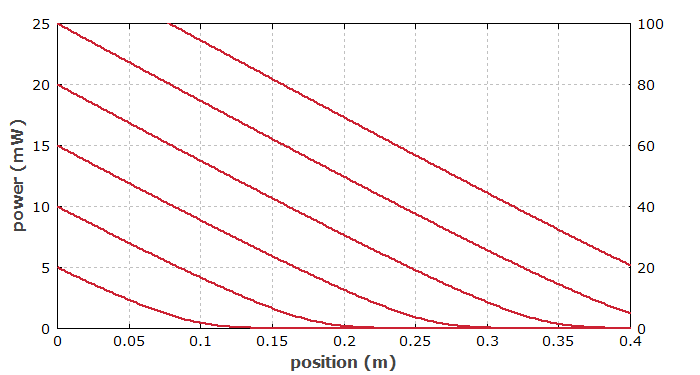pump absorption in Yb-doped fiber