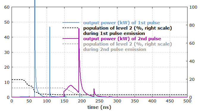 The Software Rp Fiber Power Pulse Generation In A Q