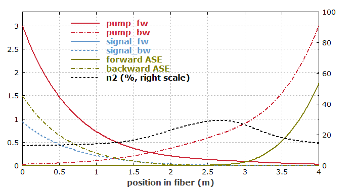position-dependent quantities in fiber amplifier